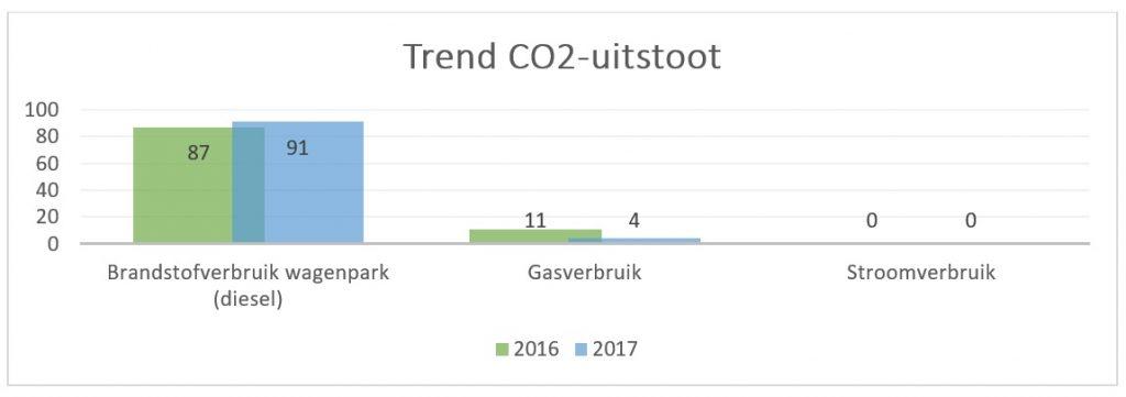 Trend CO2 uitstoot 1024x361 - MVO Jaarverslag