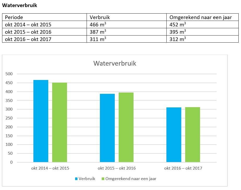 Waterverbruik VLC - MVO Jaarverslag