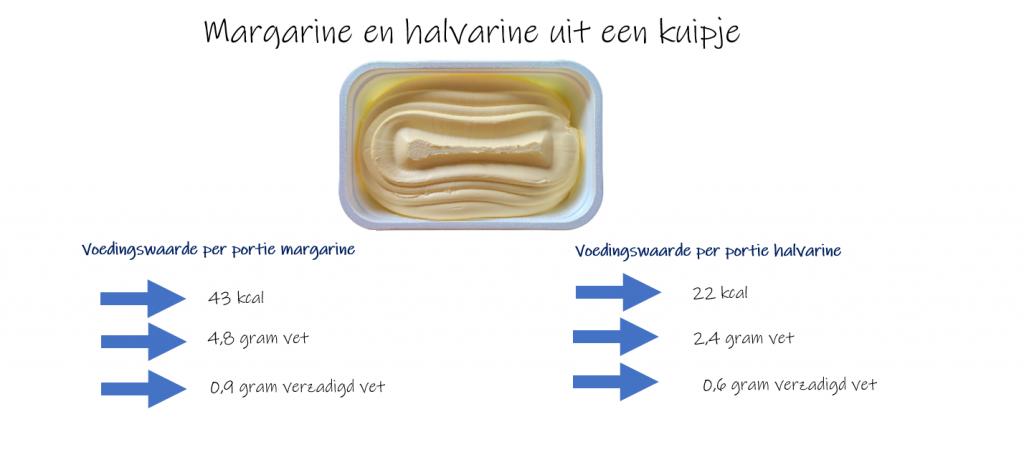 Margarine 1 1024x452 - Gezond broodbeleg